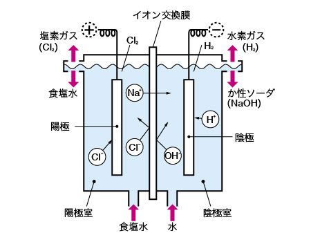 Electrolytic Cell Work Products Akahoshi Inc
